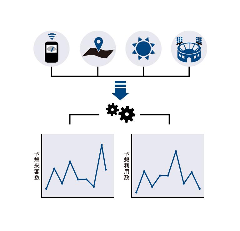 需要予測ソリューション | 株式会社ARISE analytics(アライズ ...